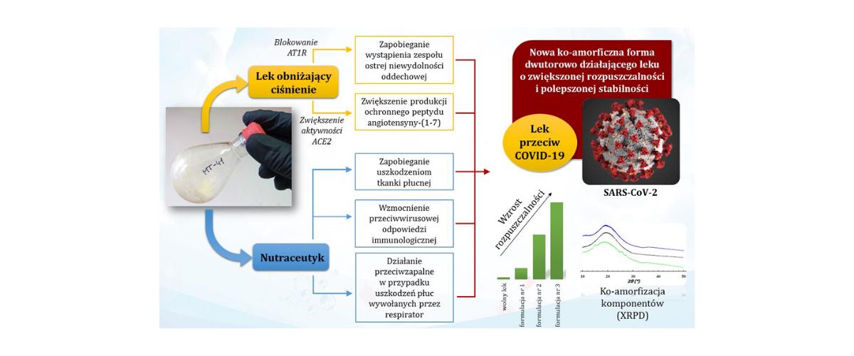 Nowa formulacja farmaceutyczna przeciw COVID-19 opracowana przez naukowców z UJD i CBMiM PAN
